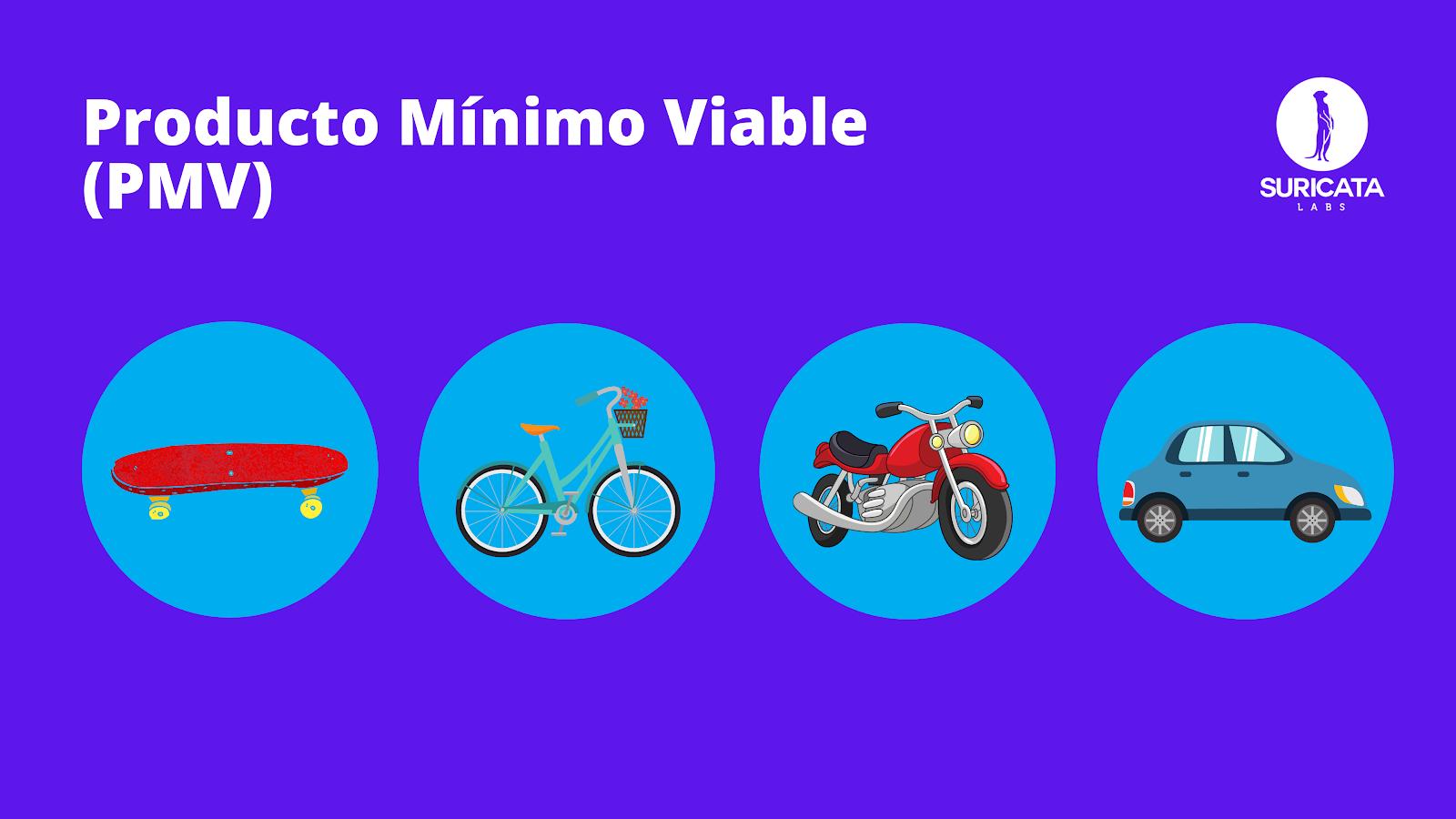 Evolución de un producto mínimo viable