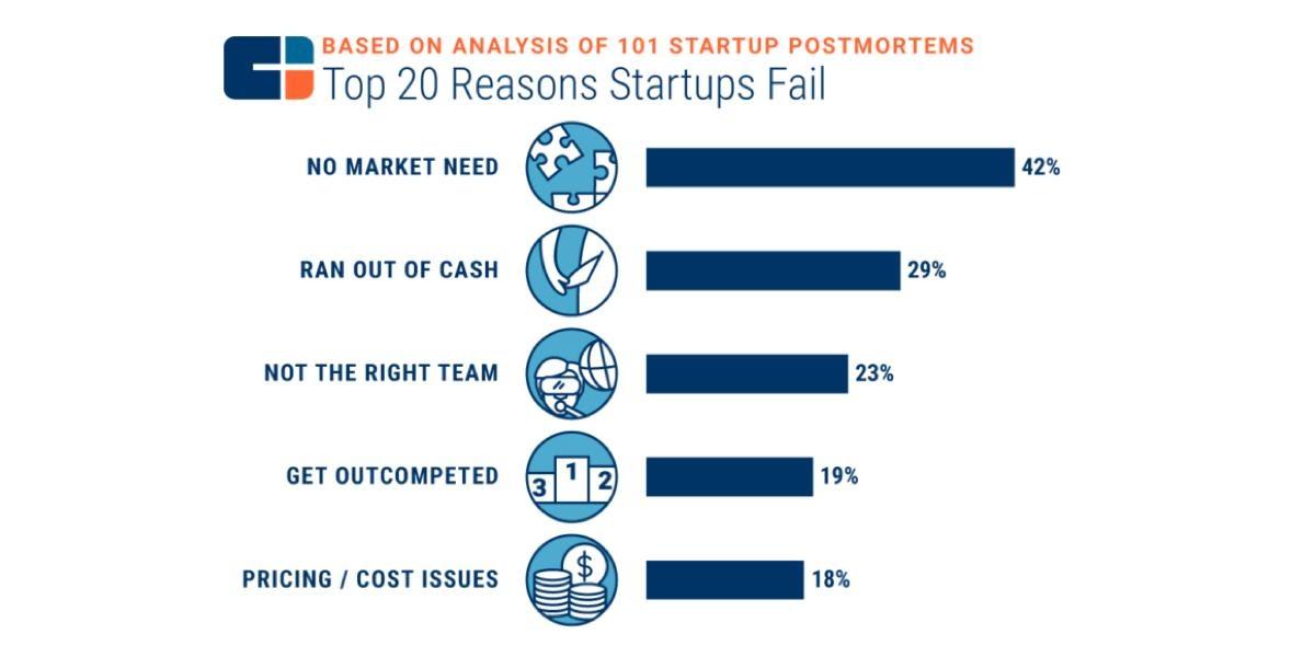 ¿Por qué fallas las startups?