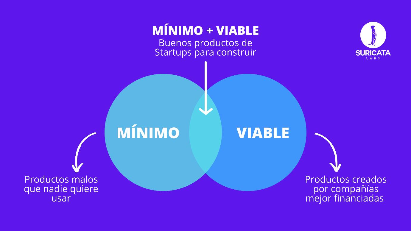 El producto minimo viable te dará el feedback sobre tu producto y te permitirá realizar mejoras