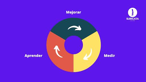Debes recopilar y analizar los comentarios de los usuarios que ayudarán a determinar si tu idea es aceptada o rechazada por los usuarios, te dirá qué es lo que le falta a tu PMV, las características que necesita agregar o eliminar y trabajar para crear una nueva versión.