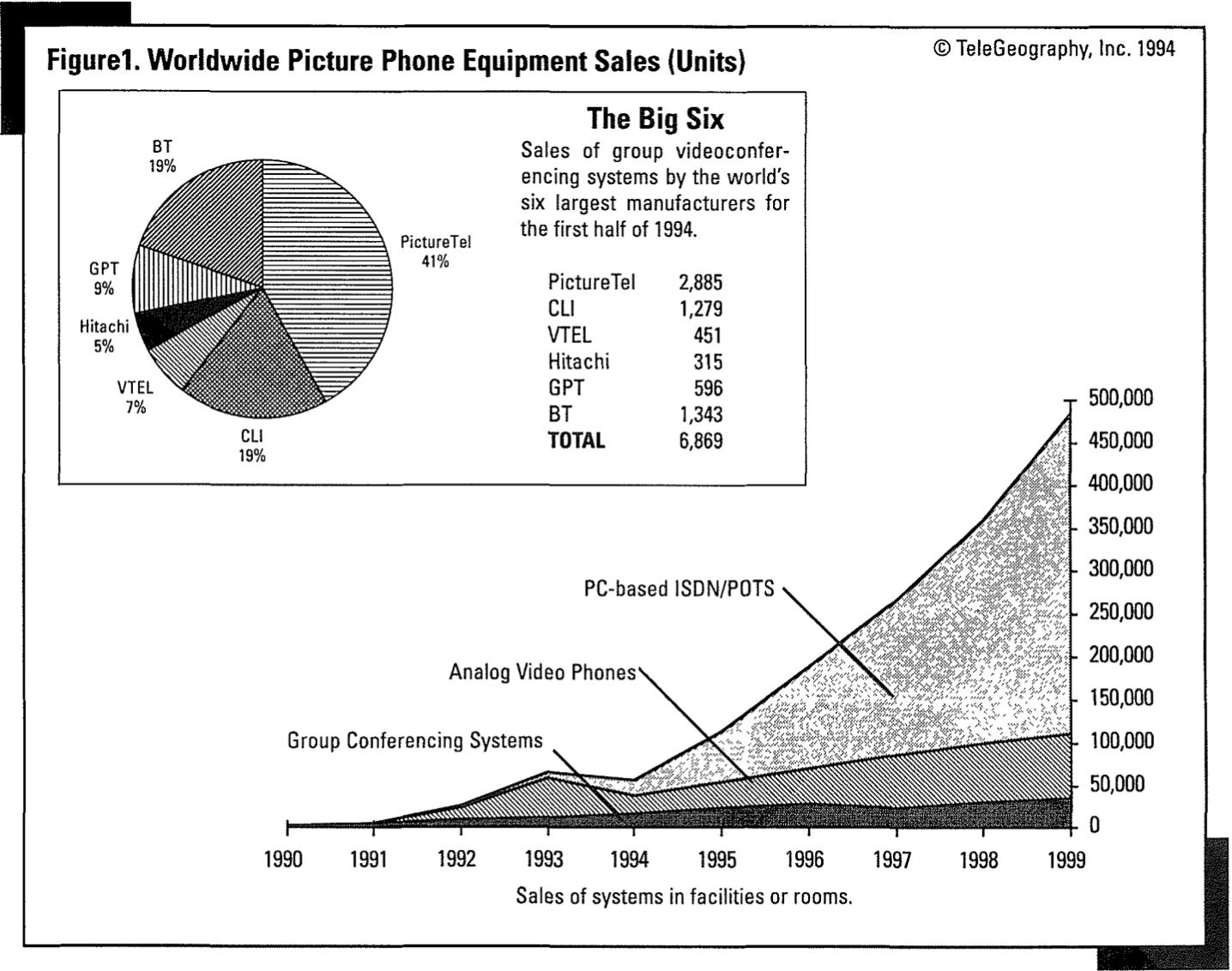 Gráfica del uso y ventas del video en los 90s
