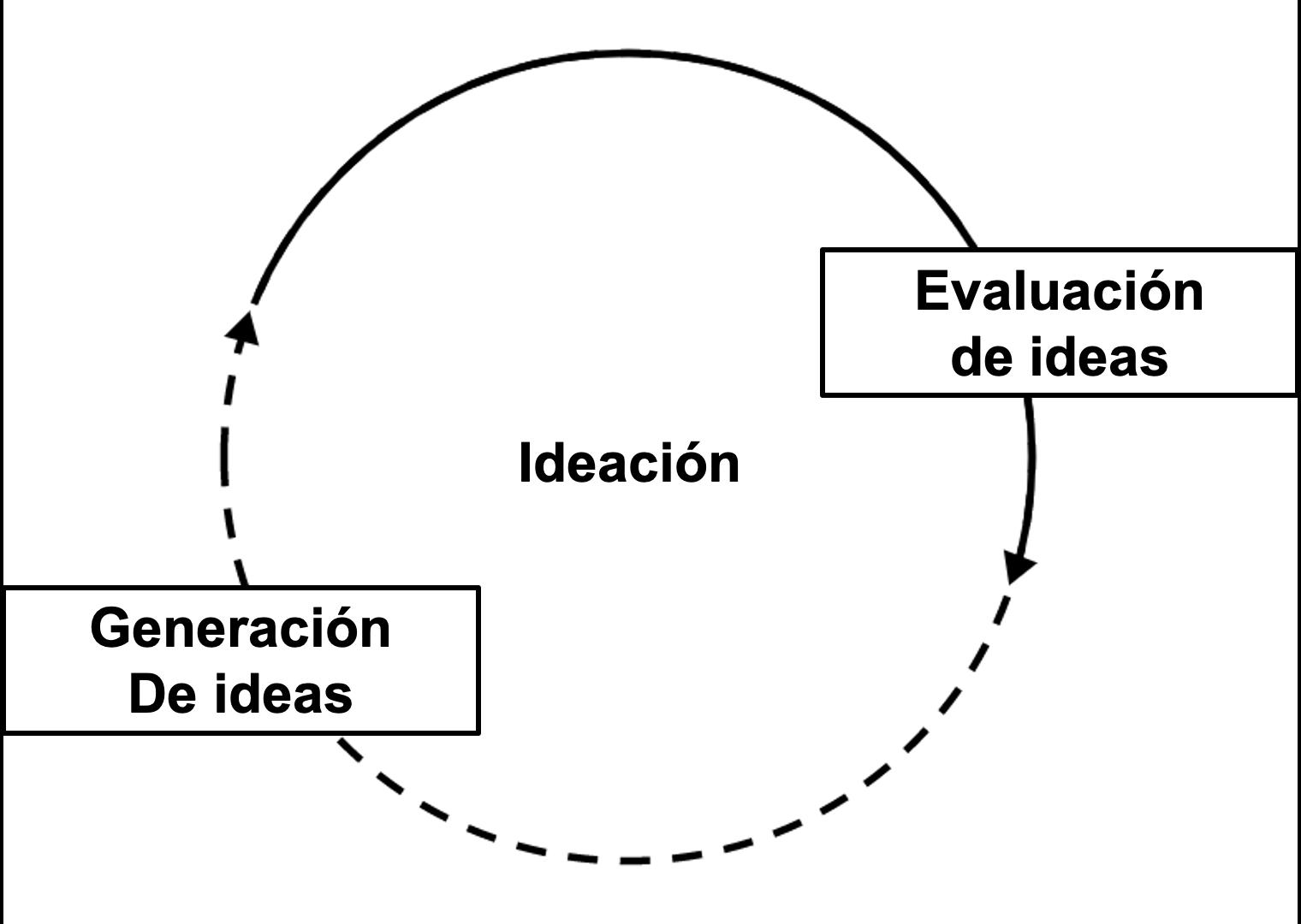 generación y evaluación de ideas